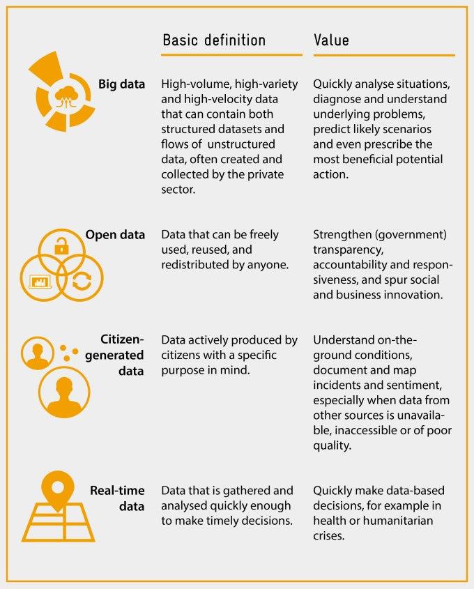 Data categories summarised