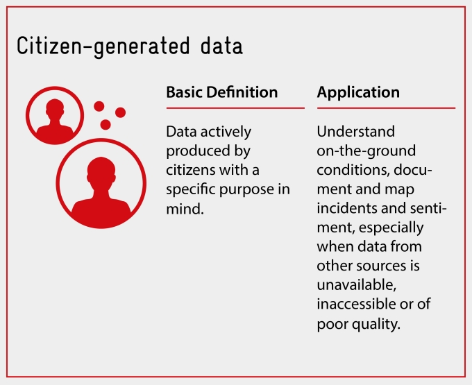 Citizen-generated data
