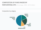Figure 4: Massolution (2012): Crowdfunding Industry Report, Page 17